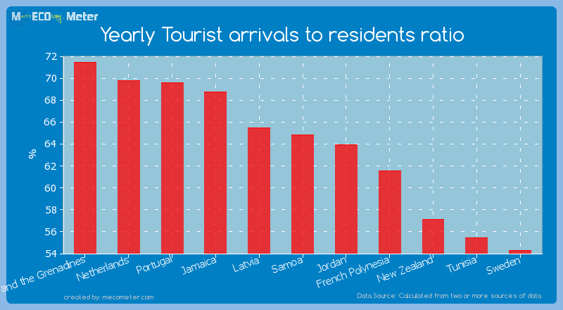 Yearly Tourist arrivals to residents ratio of Samoa