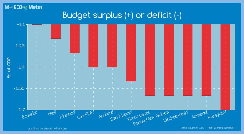 Budget surplus (+) or deficit (-) of San Marino