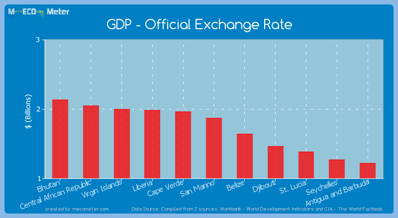 GDP - Official Exchange Rate of San Marino