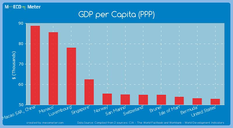 GDP per Capita (PPP) of San Marino