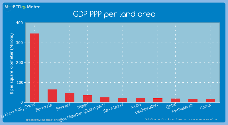GDP PPP per land area of San Marino