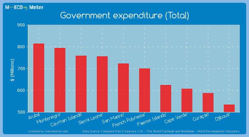 Government expenditure (Total) of San Marino