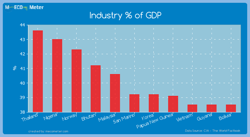 Industry % of GDP of San Marino