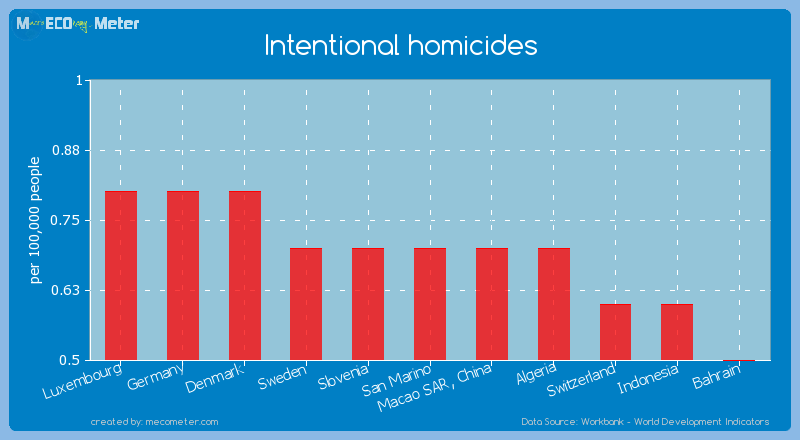Intentional homicides of San Marino