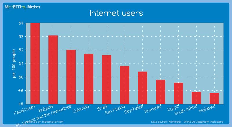 Internet users of San Marino