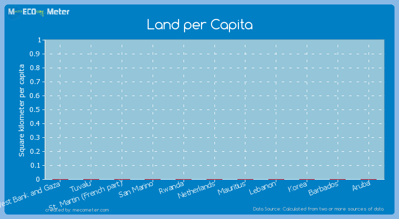 Land per Capita of San Marino