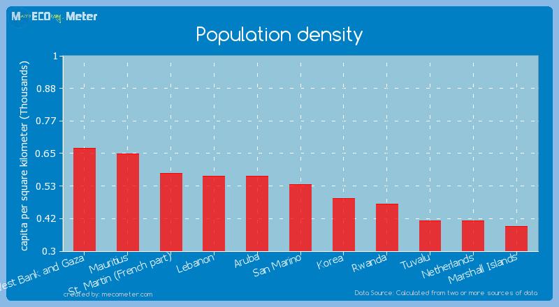 Population density of San Marino
