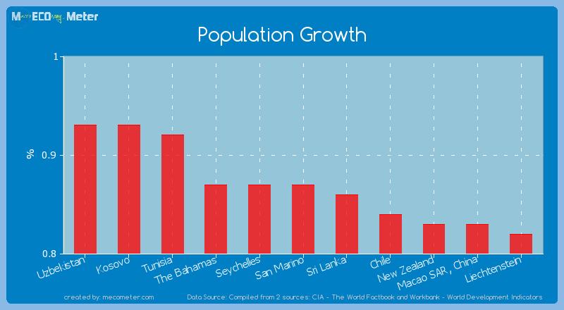 Population Growth of San Marino