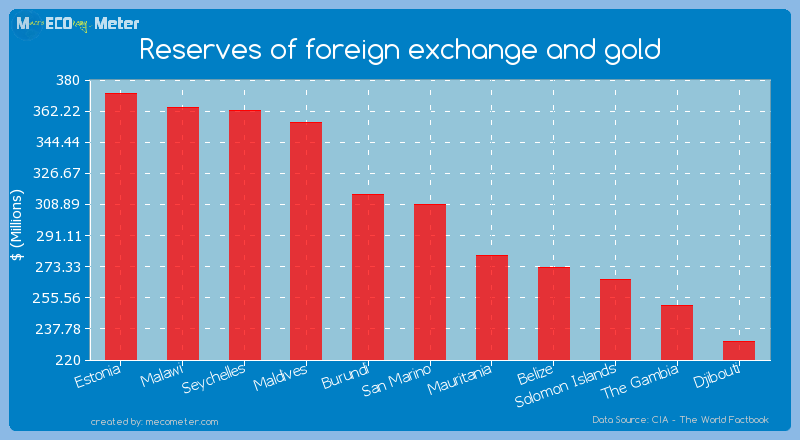 Reserves of foreign exchange and gold of San Marino