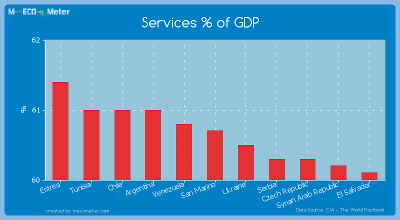 Services % of GDP of San Marino