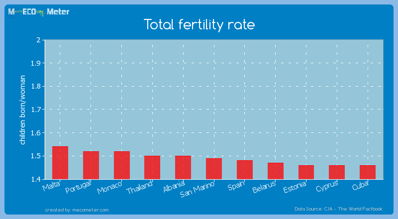 Total fertility rate of San Marino