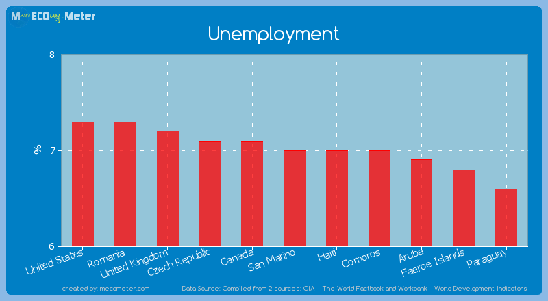 Unemployment of San Marino