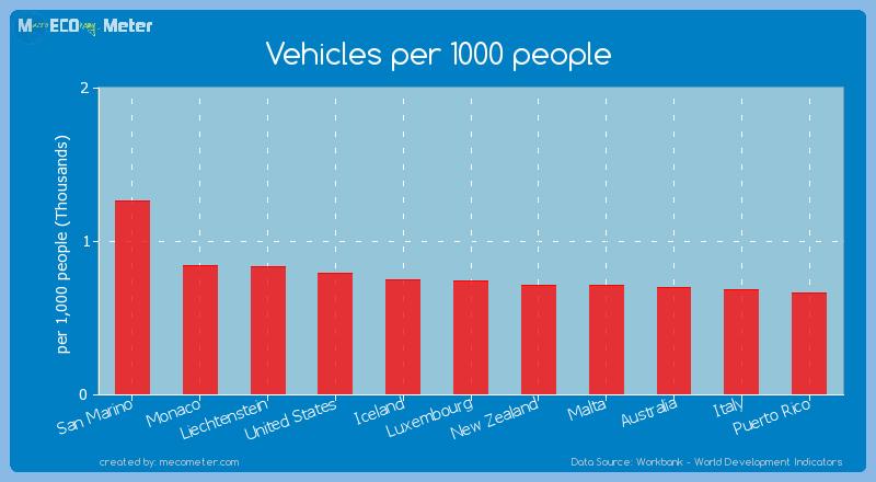 Vehicles per 1000 people of San Marino