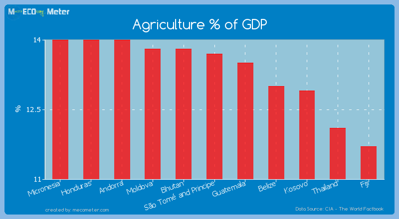 Agriculture % of GDP of S�o Tom� and Principe