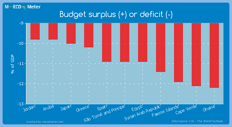 Budget surplus (+) or deficit (-) of S�o Tom� and Principe