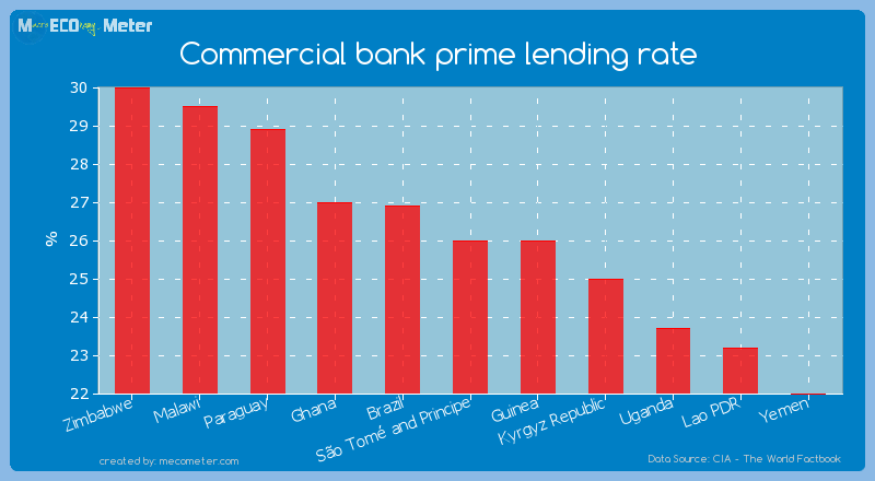 Commercial bank prime lending rate of S�o Tom� and Principe