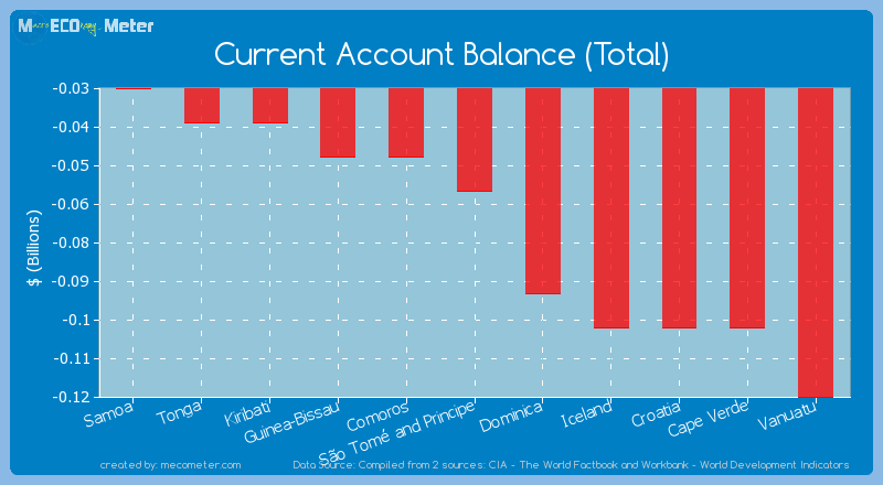 Current Account Balance (Total) of S�o Tom� and Principe