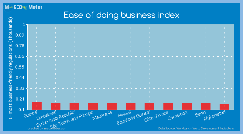 Ease of doing business index of S�o Tom� and Principe