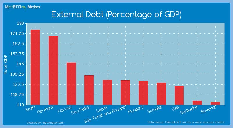 External Debt (Percentage of GDP) of S�o Tom� and Principe