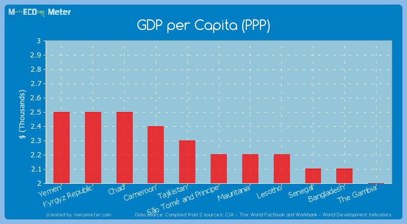 GDP per Capita (PPP) of S�o Tom� and Principe
