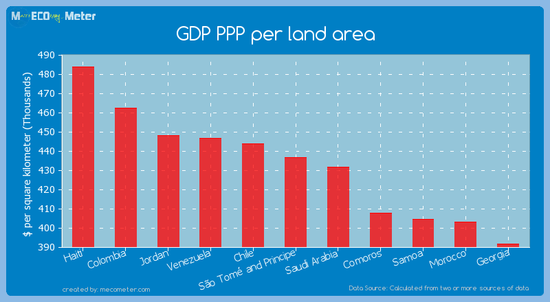 GDP PPP per land area of S�o Tom� and Principe