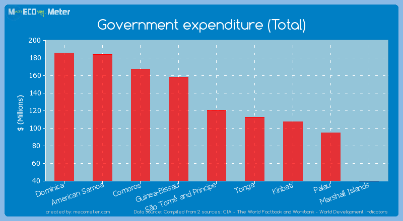 Government expenditure (Total) of S�o Tom� and Principe