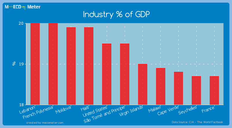 Industry % of GDP of S�o Tom� and Principe