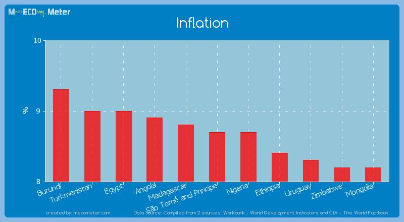 Inflation of S�o Tom� and Principe