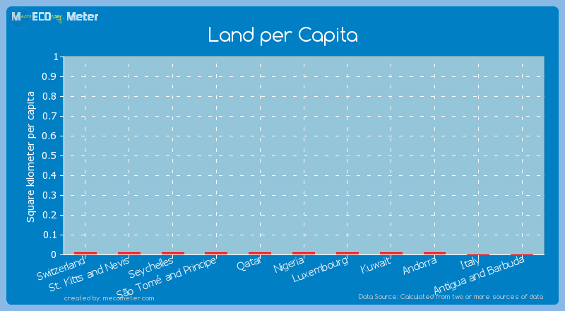 Land per Capita of S�o Tom� and Principe