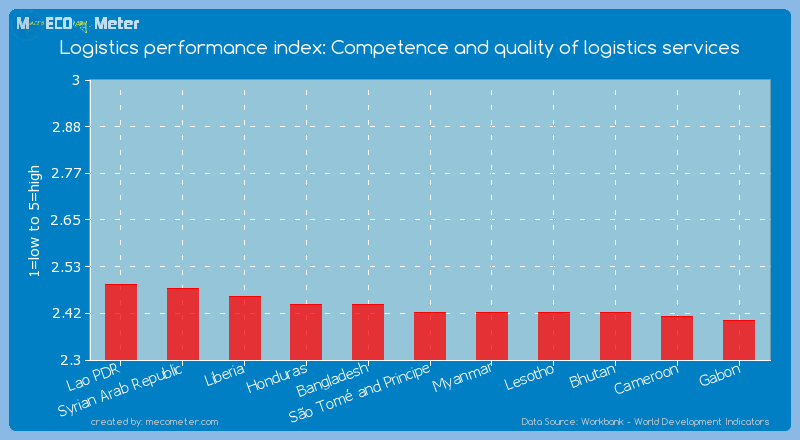 Logistics performance index: Competence and quality of logistics services of S�o Tom� and Principe