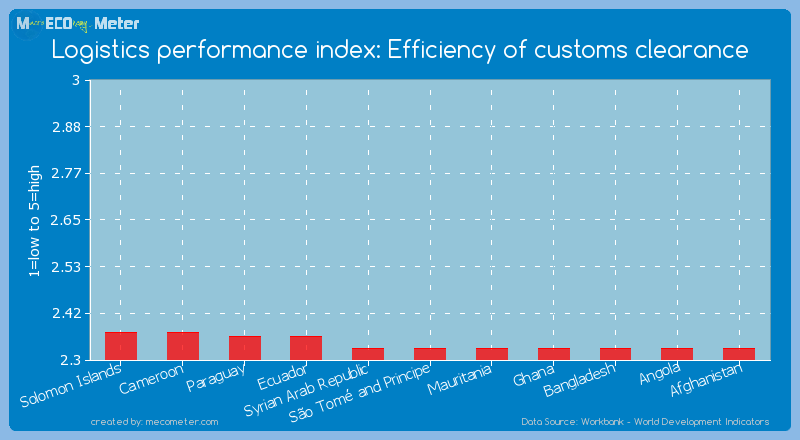 Logistics performance index: Efficiency of customs clearance of S�o Tom� and Principe