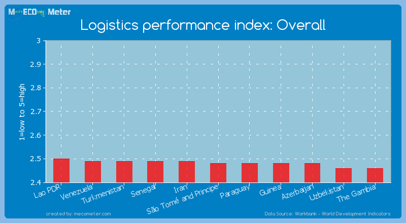 Logistics performance index: Overall of S�o Tom� and Principe