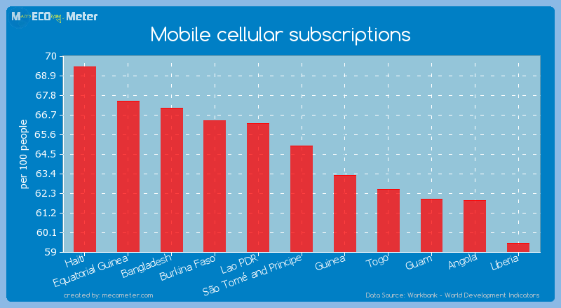 Mobile cellular subscriptions of S�o Tom� and Principe