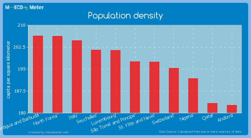 Population density of S�o Tom� and Principe
