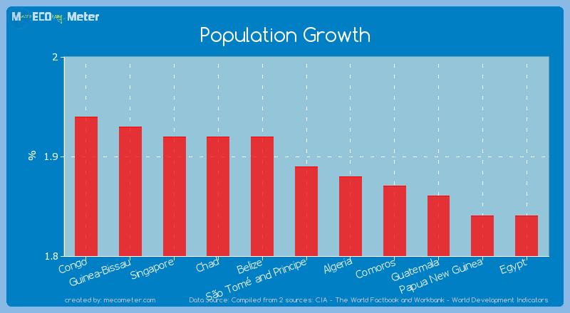 Population Growth of S�o Tom� and Principe