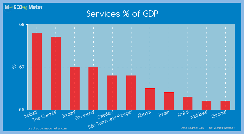 Services % of GDP of S�o Tom� and Principe
