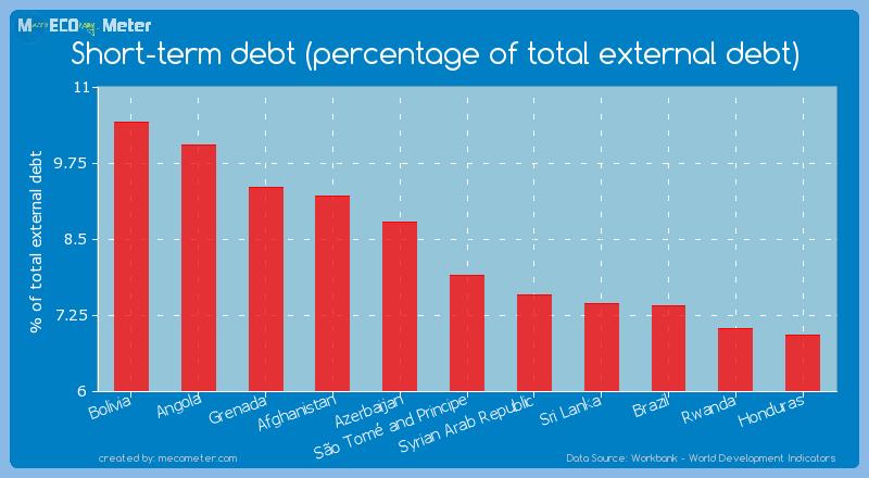 Short-term debt (percentage of total external debt) of S�o Tom� and Principe