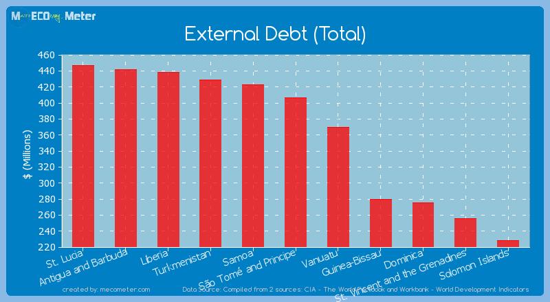 External Debt (Total) of S�o Tom� and Principe