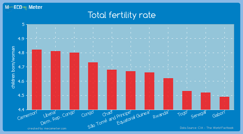 Total fertility rate of S�o Tom� and Principe