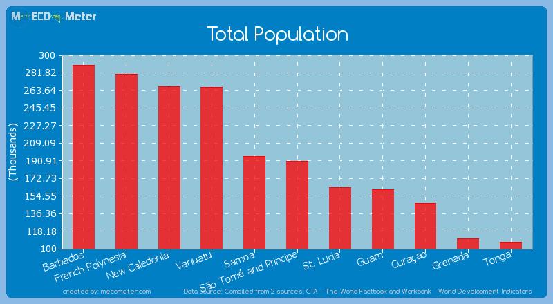 Total Population of S�o Tom� and Principe