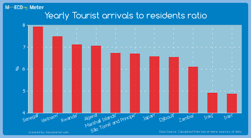Yearly Tourist arrivals to residents ratio of S�o Tom� and Principe