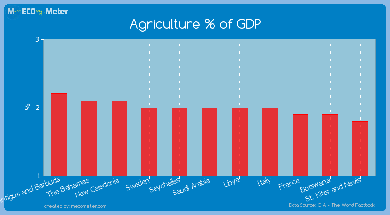 Agriculture % of GDP of Saudi Arabia