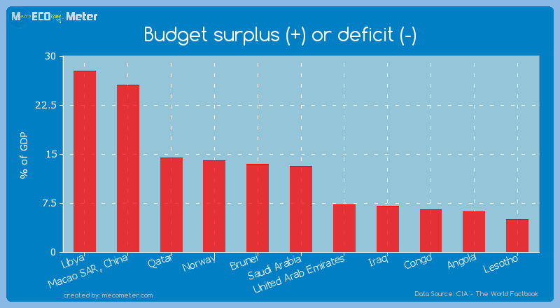 Budget surplus (+) or deficit (-) of Saudi Arabia