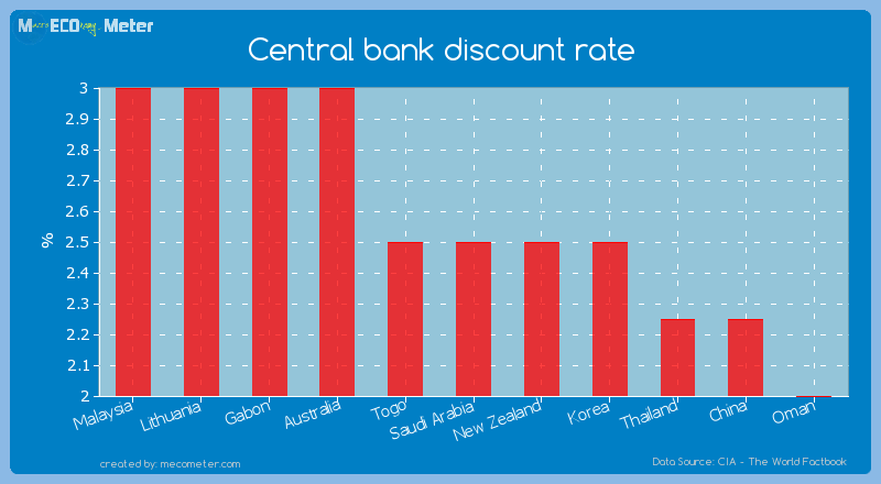 Central bank discount rate of Saudi Arabia