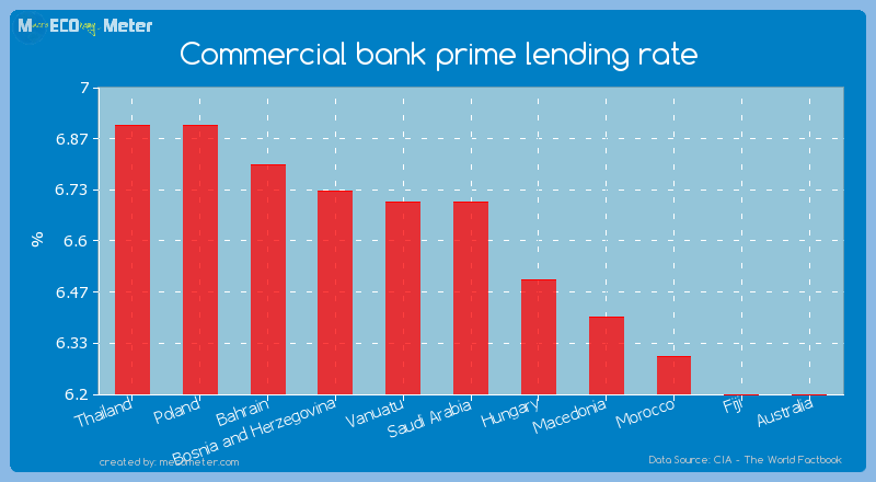 Commercial bank prime lending rate of Saudi Arabia