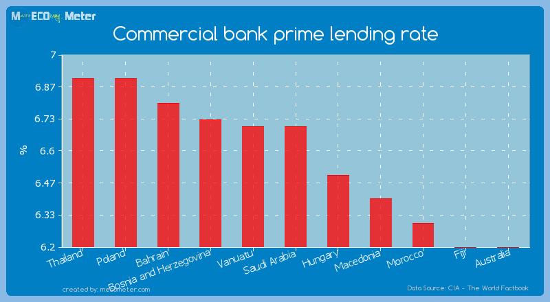 Commercial bank prime lending rate of Saudi Arabia