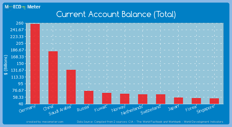 Current Account Balance (Total) of Saudi Arabia