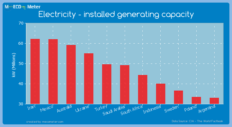 Electricity - installed generating capacity of Saudi Arabia