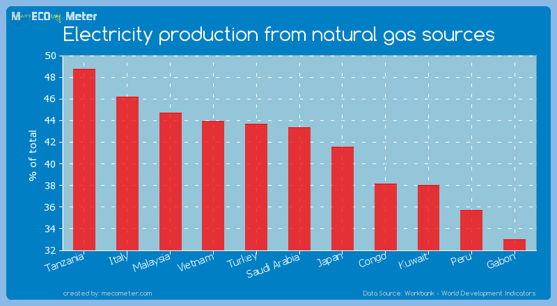 Electricity production from natural gas sources of Saudi Arabia