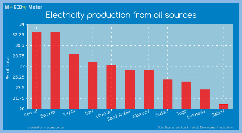 Electricity production from oil sources of Saudi Arabia